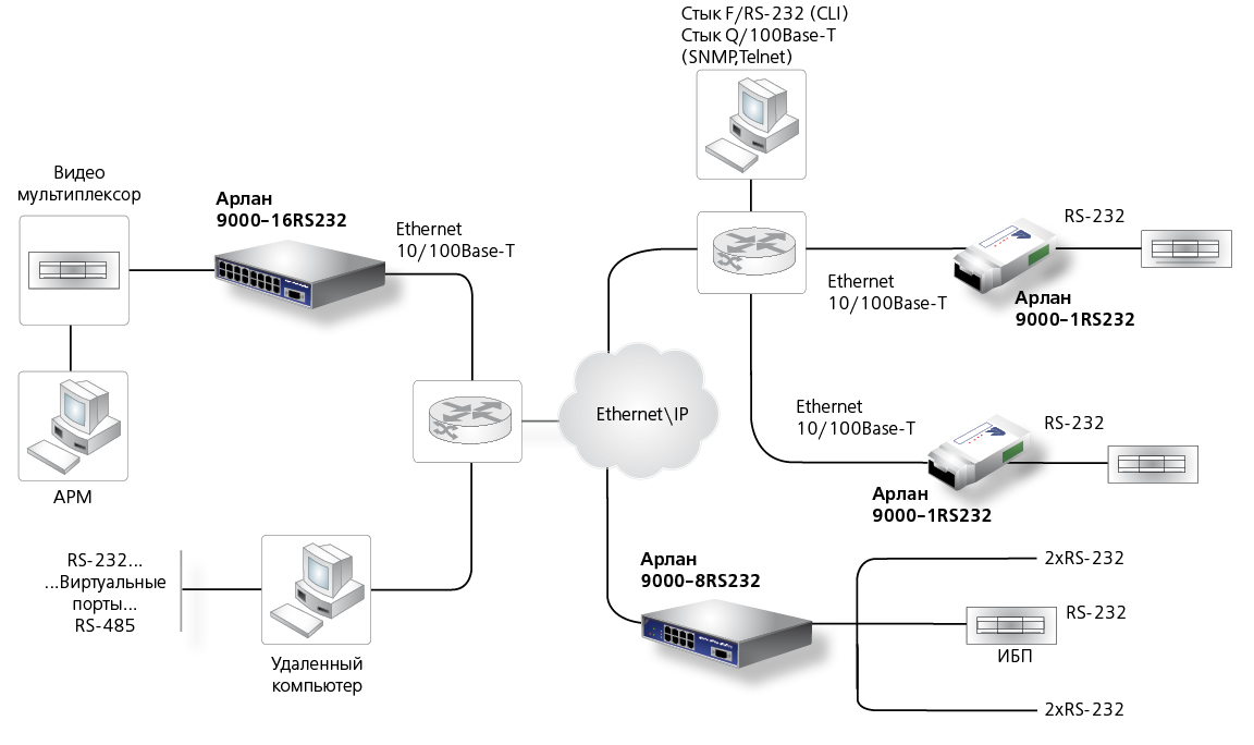 Конвертер RS485 - Ethernet Арлан-9000-1RS485